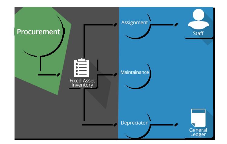 procurement assignment Module 1: what is supply chain management (asu-wpc-scm) - asu's w p carey school - duration: 8:05 w p carey school of business 1,598,508 views.